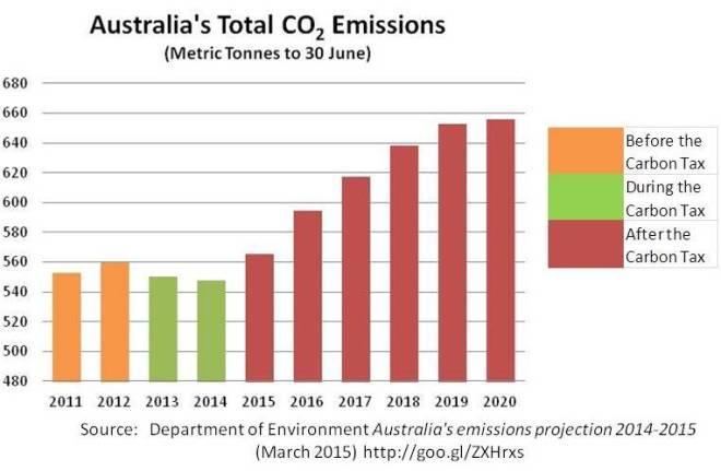 AustraliasCarbonEmissions2015