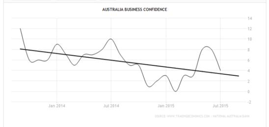 AussieBusinessConfidence
