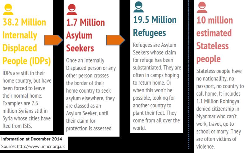 DisplacedFeetInfoGrapicUNHCR