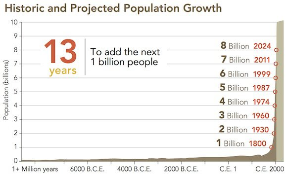 HistoricPopulationGrowth