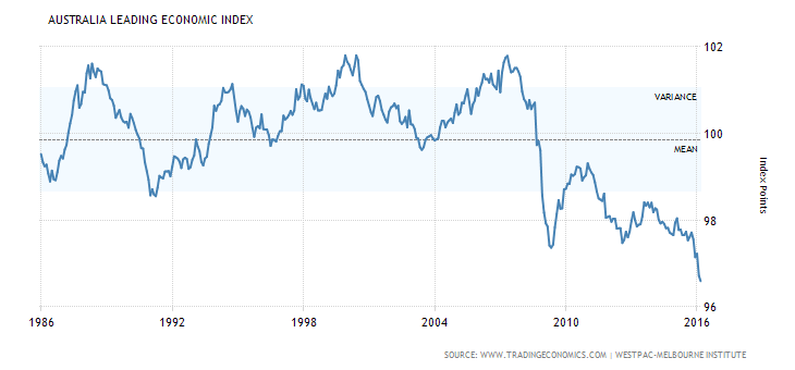 australia-leading-economic-index