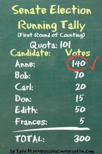 SenateRound1Votes