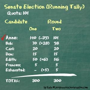 SenateRound2Votes