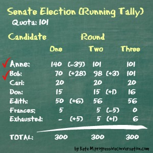 SenateRound3Votes