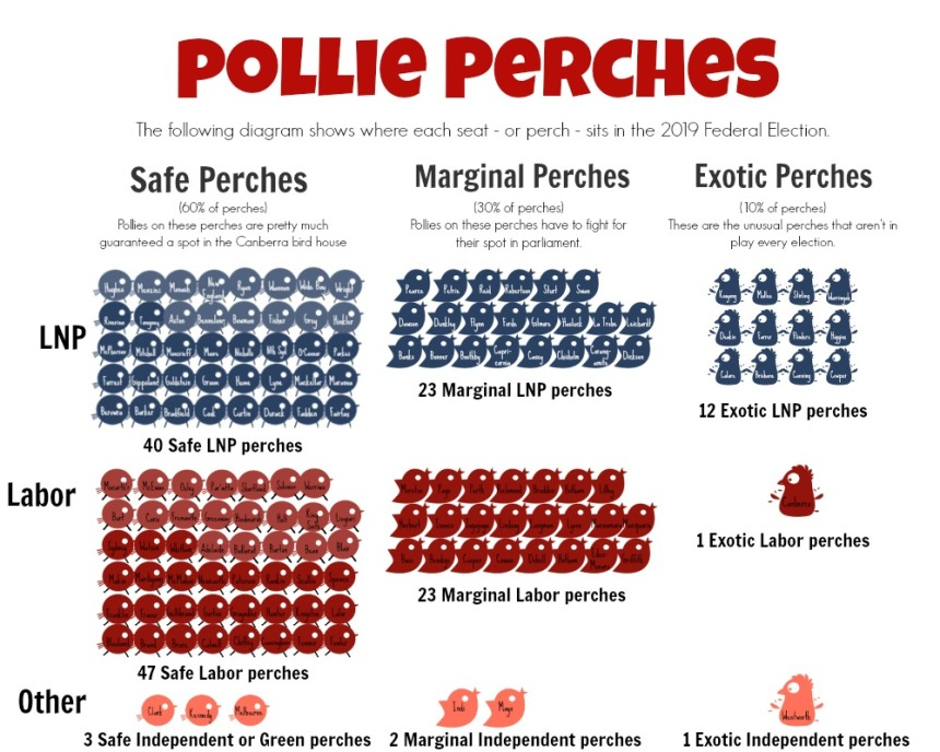PolliePerches