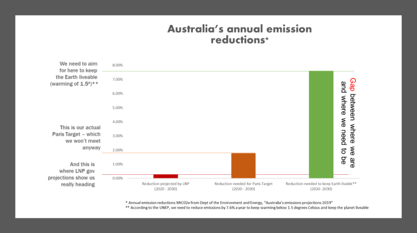 AusEmissionReductions