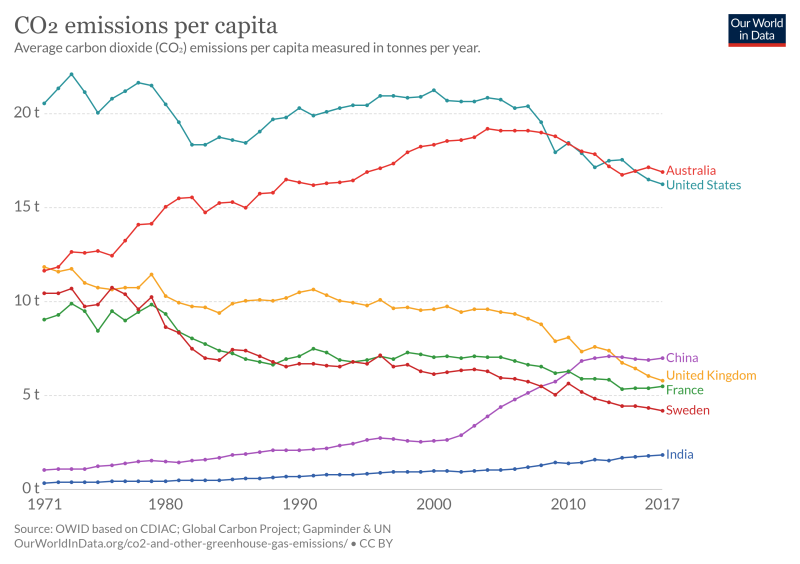 co-emissions-per-capita